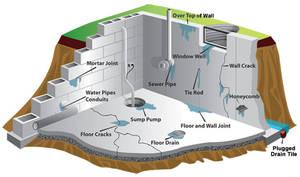 GTA Plumbing, Toronto Drain & Waterproofing Experts