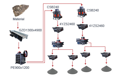 Stone Crushing and Screening Plant DOJ-AP-03 M000228